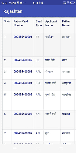 Ration Card Beneficiary list