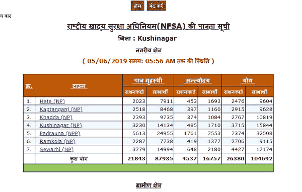 UP rashan card list 2019